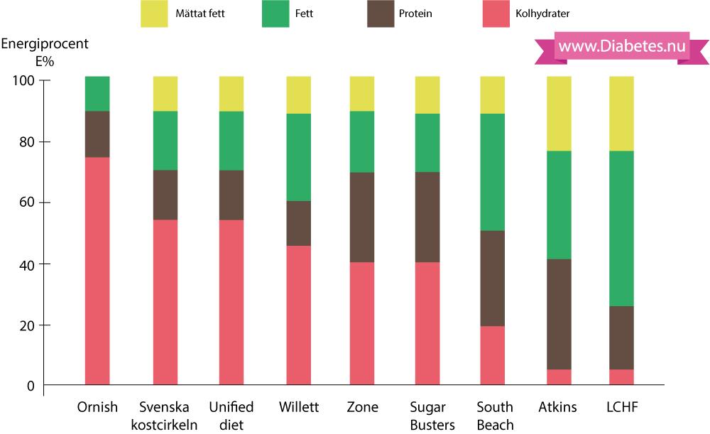 """Kostens näringsinnehåll enligt olika dieter. LCHF (low carb high fat), Atkins och South Beach är de dieter som har lägst innehåll av kolhydrater. Den svenska kostcirkeln liknar den amerikansa """"Unified diet"""" som är en diet framtagen av American Heart Association, American Cancer Society m fl. Den dieten är förebild för den svenska kostcirkeln. Som framgår här är det stora skillnader på kolhydrater i svenska kostcirkeln och LCHF."""