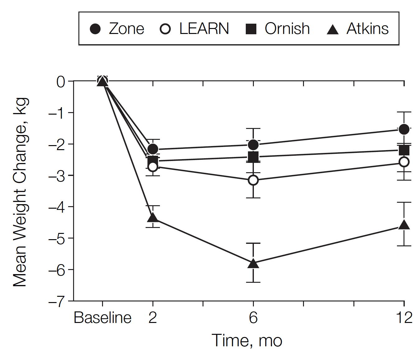 Viktnedgång med Atkins diet (LCHF), Ornish, Zone och LEARN