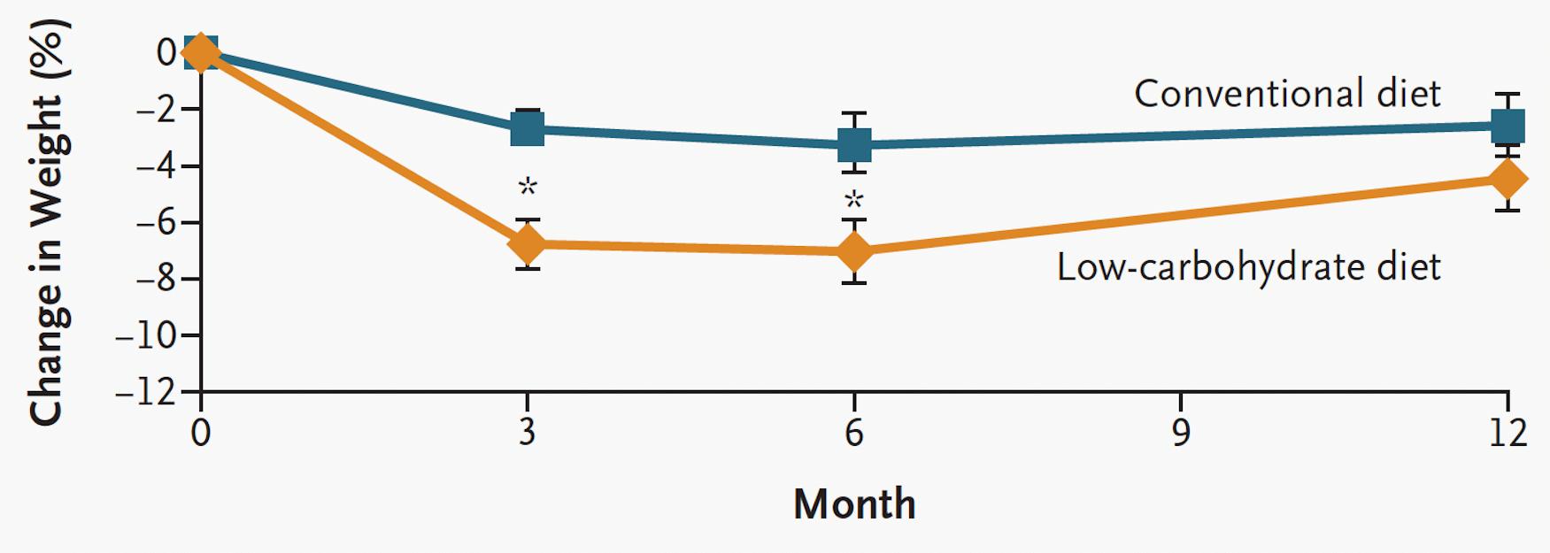 Här jämförs Atkins diet (som är en variant av LCHF) med fettsnål kost beträffande viktnedgång. Den gula linjen är Atkins kost, den blå linjen är fettsnål kost. Efter 3 månader hade Atkins diet gett större effekt på vikt (viktnedgången var större) men därefter började deltagarna gå upp i vikt igen och således försvann skillnaderna mellan grupperna.