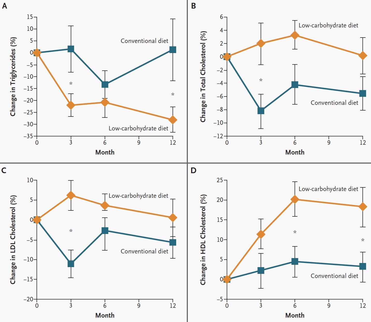 Här jämförs Atkins diet (som är en variant av LCHF) med fettsnål kost beträffande riskfaktorer för hjärt-kärlsjukdom. Den gula linjen är Atkins kost, den blå linjen är fettsnål kost.
