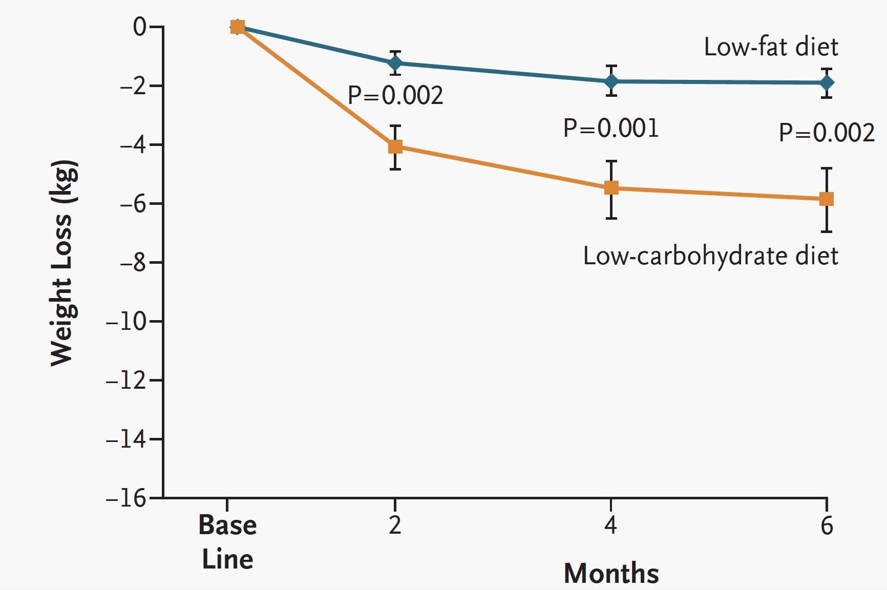 Viktnedgång med LCHF jämfört med fettsnål mat.