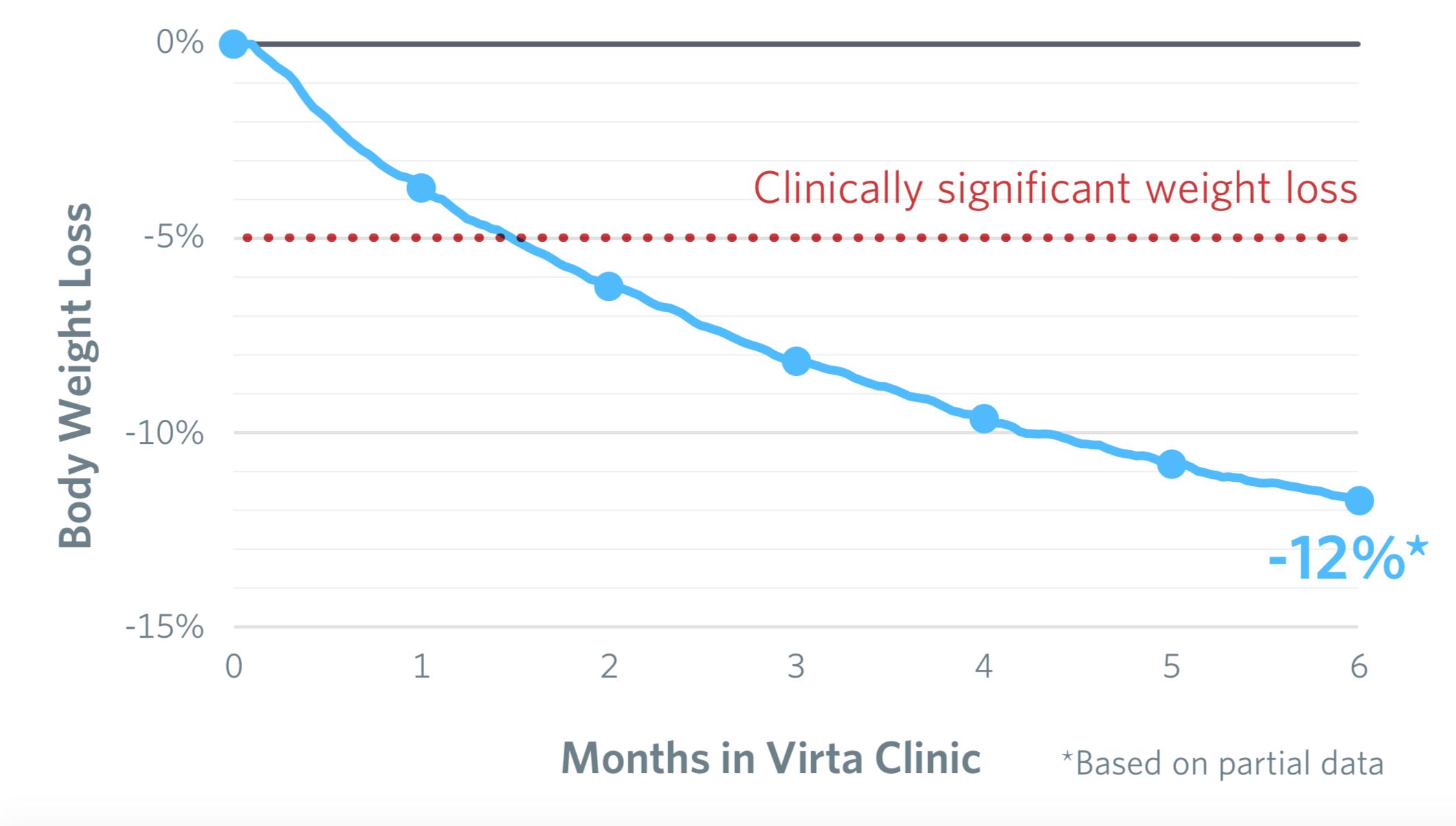 Grafen visar att deltagarna fortsatte att gå ner i vikt även i det långa loppet.