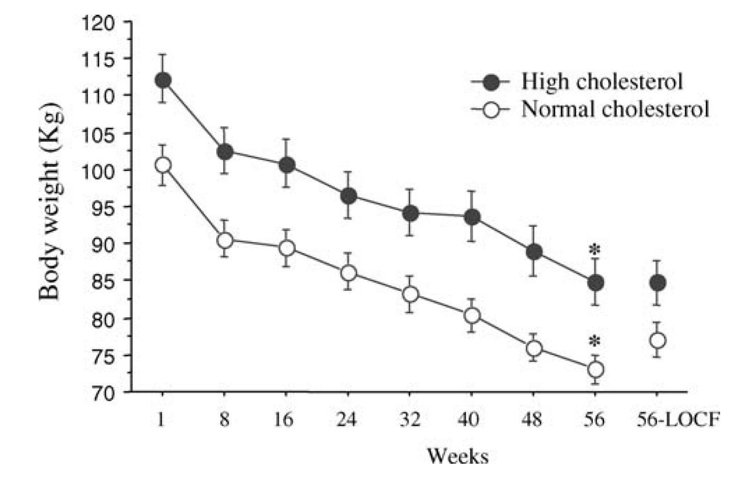 Här ser vi hur deltagarna går ner i vikt efter 56 veckor på LCHF. Viktnedgången är både snabb och mycket uttalad. I genomsnitt gick deltagarna ner 25 kg.