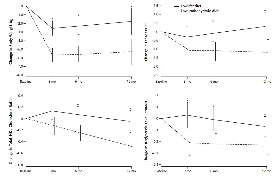 Jämförelse av LCHF och fettsnål mat avseende viktnedgång och blodfetter