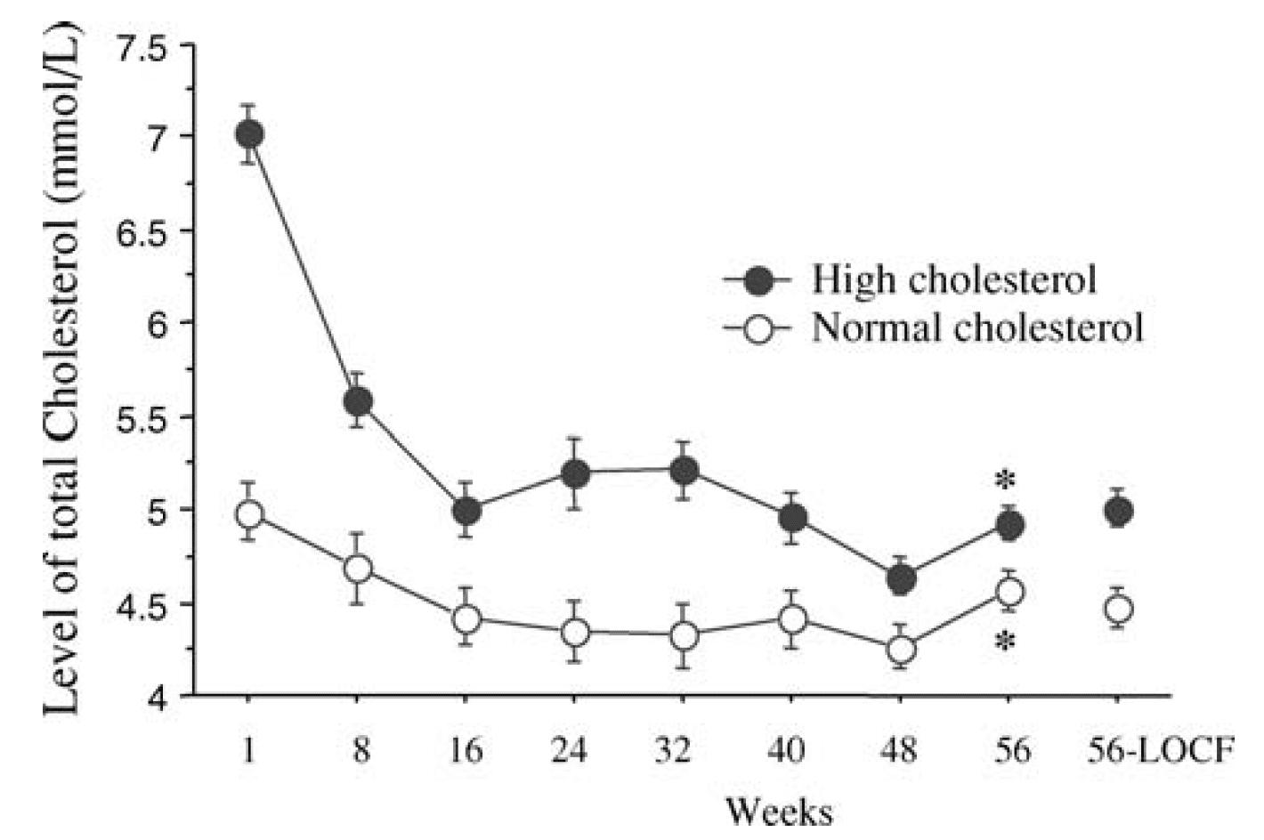 Här ser vi hur blodfetterna sjunker i båda grupperna som äter LCHF. Den gruppen som hade höga blodfetter från början gjorde också den största förbättringen i kolesterolnivån. Dessa deltagare har alltså ätit strikt LCHF (ketogen kost).