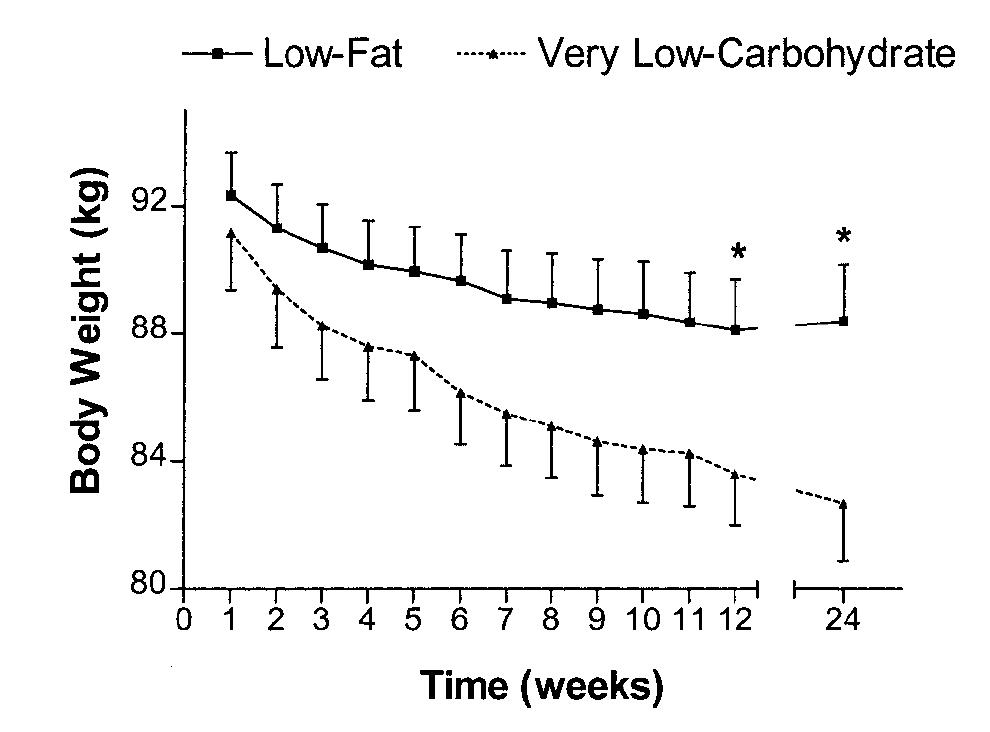 Jämförelse av LCHF och fettsnål mat avseende viktnedgång