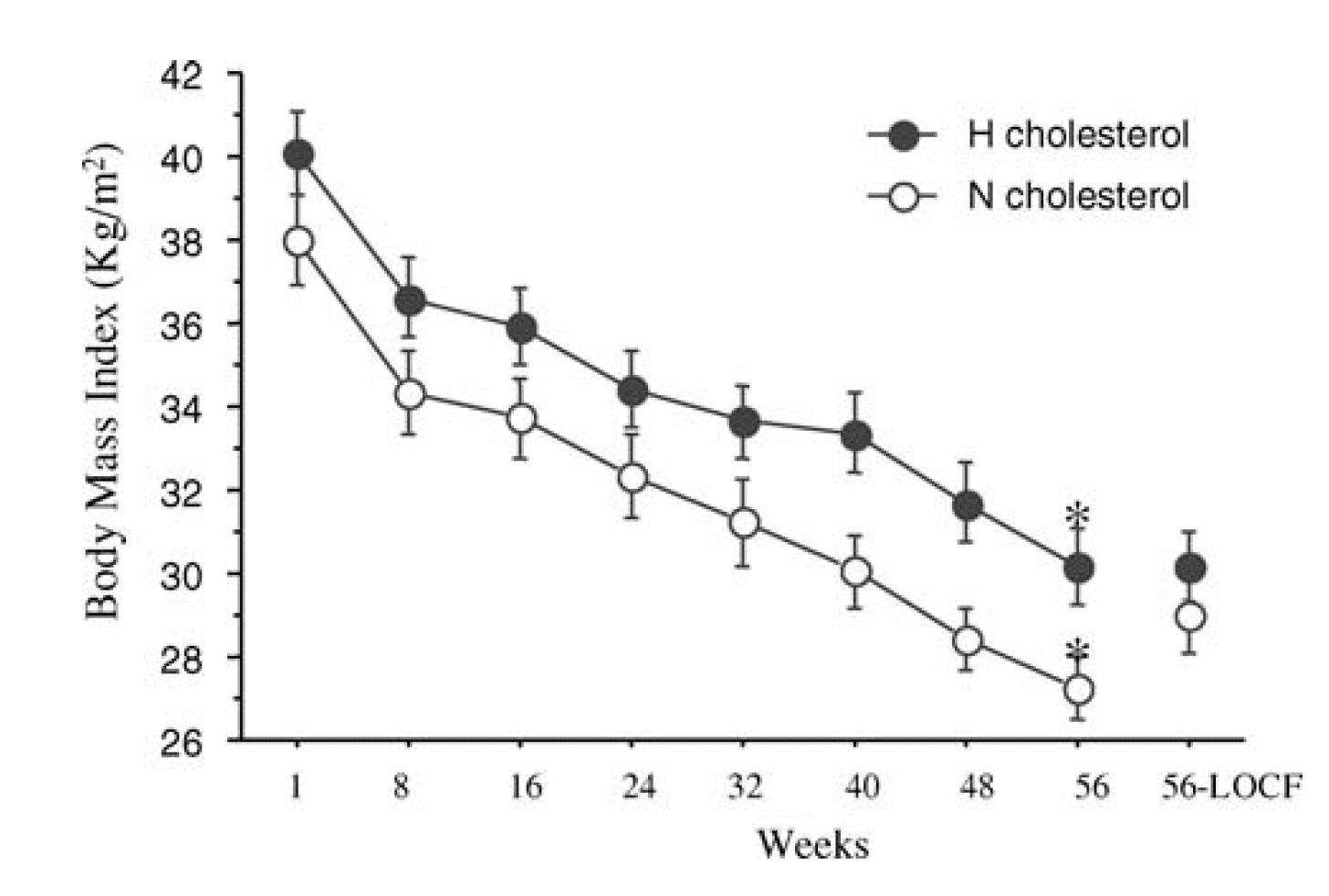 Här ser vi hur deltagarnas BMI sjunker med nästan 10 enheter efter 56 veckor på LCHF. Viktnedgången är både snabb och mycket uttalad. I genomsnitt gick deltagarna ner 25 kg.