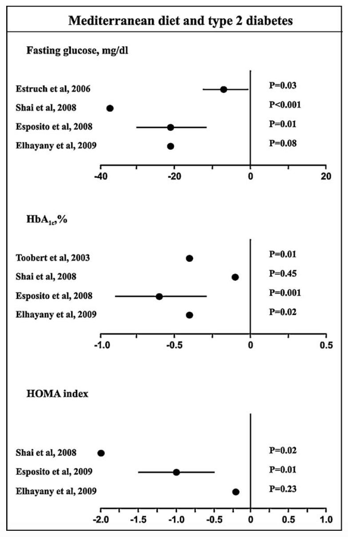 Effekten av medelhavskost (medelhavsdiet, medelhavsmat) på viktnedång och diabetes