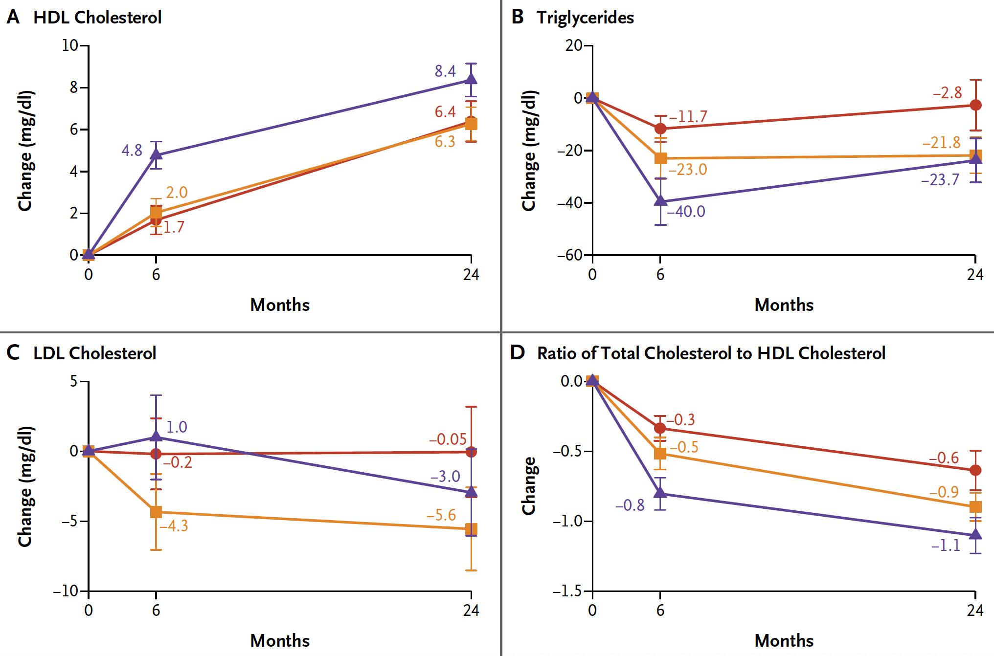 Förändring i riskfaktorer med lågkolhydratkost (LCHF), fettsnål kost och medelhavskost. Lila linje är lågkolhydratkost, gul linje är medelhavskost och röd linje är fettsnål kost.