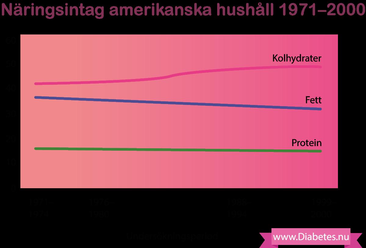 Intag av fett, kolhydrater, protein i USA trender