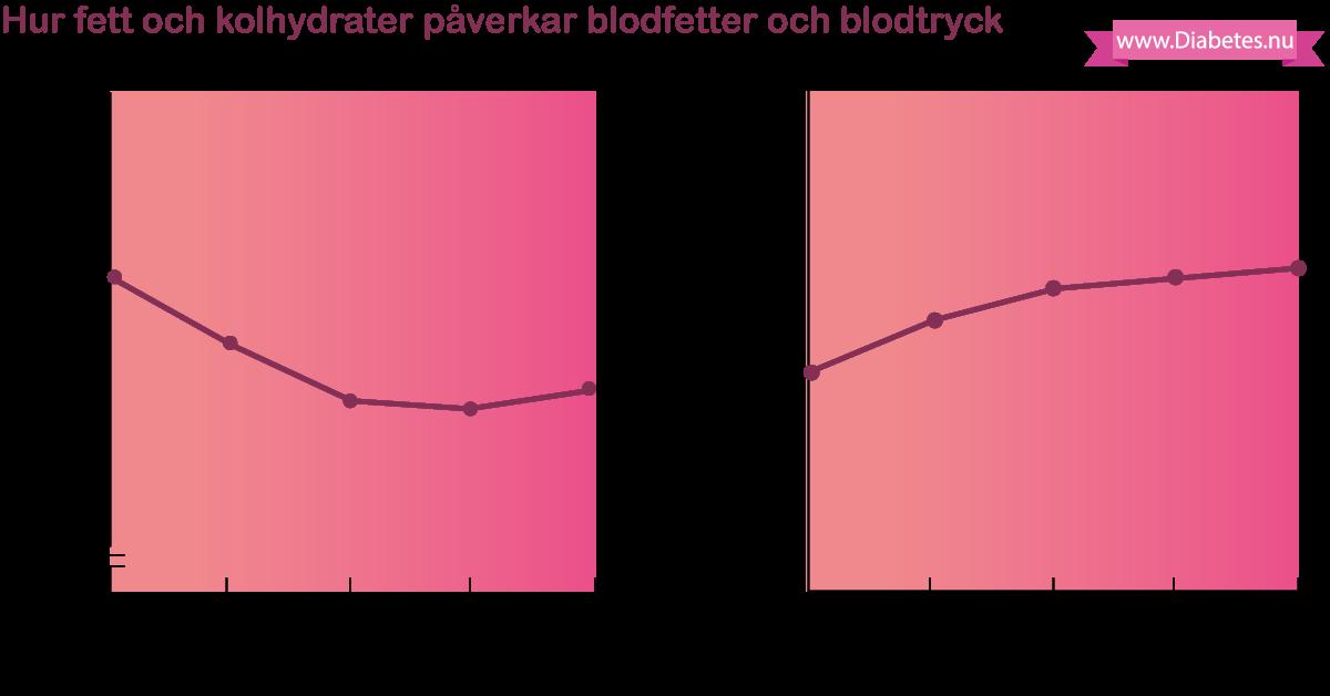 Hur HDL kolesterol och apolipoproteiner (ApoB, ApoA1, ApoB/ApoA1) påverkas av matens fett (fettintag)