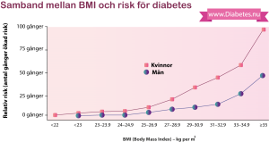 Vad är typ 2 diabetes och vad innebär det för mig?