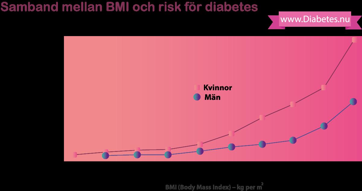Denna graf visar hur risken för typ 2 diabetes stiger allteftersom BMI stiger. Dessa värden är justerade för ålder, vilket innebär att effekten vi ser är är den som orsakas av BMI. Källor: Colditz et al: Ann. Intern. Med. 122, 481–486 (1995) 322 samt Chan et al: Diabetes Care 17, 961–969 (1994).