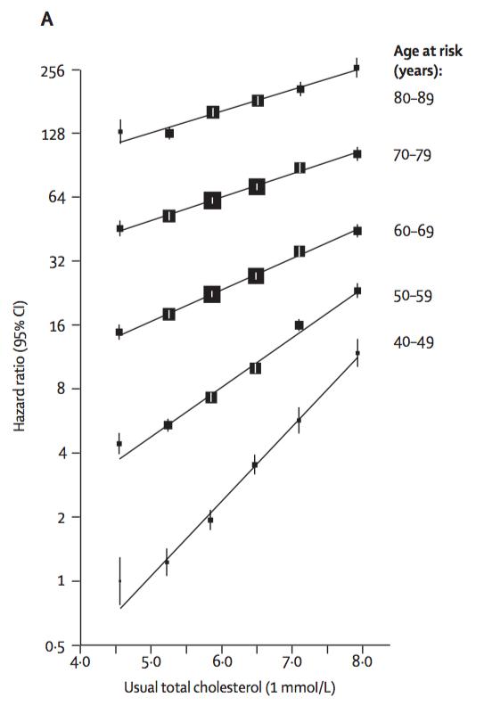 Sambandet mellan kolesterol och risken för att dö i kranskärlssjukdom