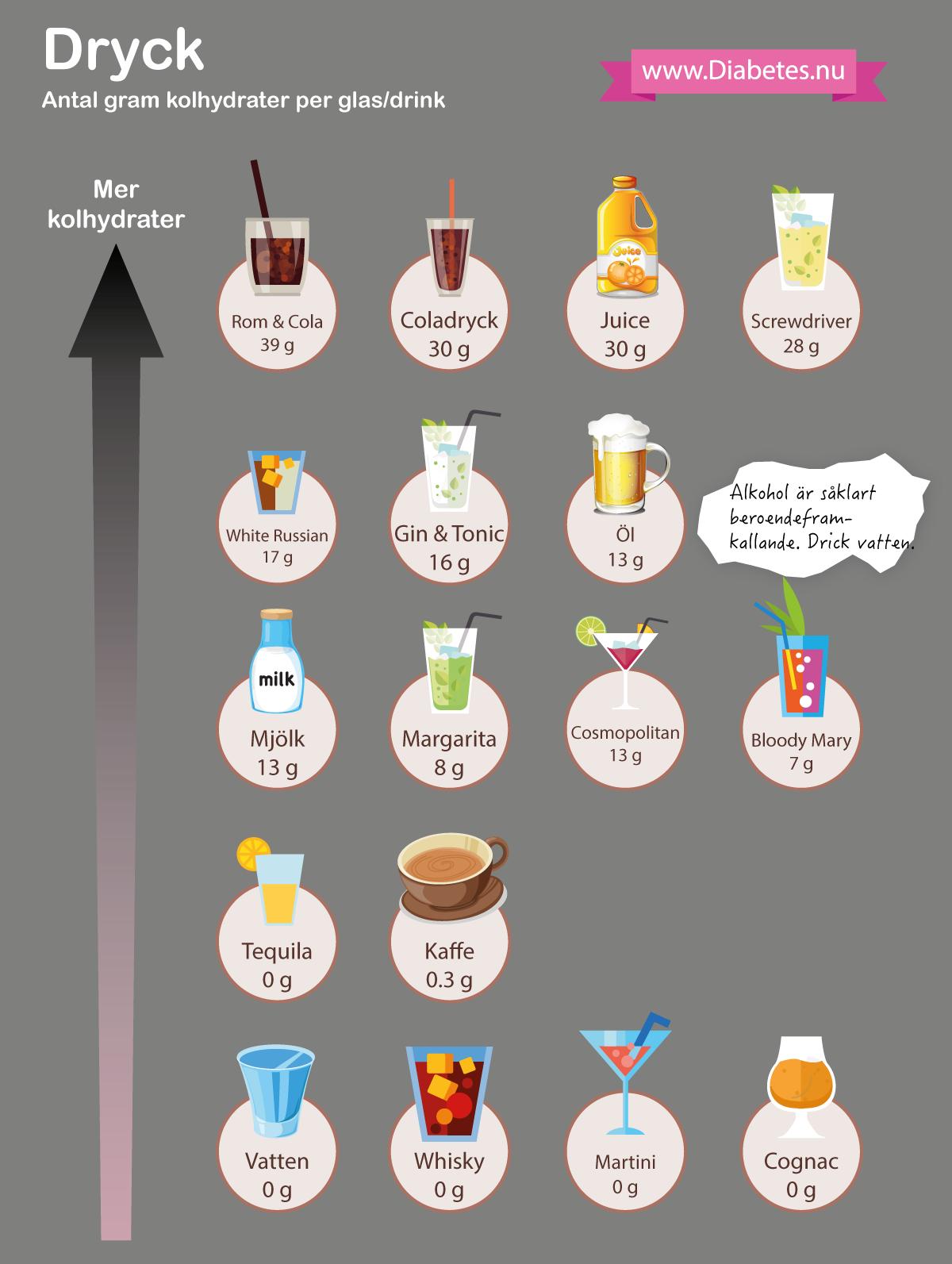 Grunden i LCHF är vatten, gärna smaksatt vatten (lime, gurka, apelsin, kolsyra etc). Sockrade produkter, inklusive läsk och öl är inte en del av LCHF. Vitt vin och rött vin går däremot bra. Glöm inte att alkohol faktiskt är beroendeframkallande och hälsobefrämjande effekter är tveksamma. Å andra sidan kan du dricka vad som helst vid festligheter, eftersom enstaka intag av kolhydrater inte skall ha någon betydande inverkan på din viktnedgång.
