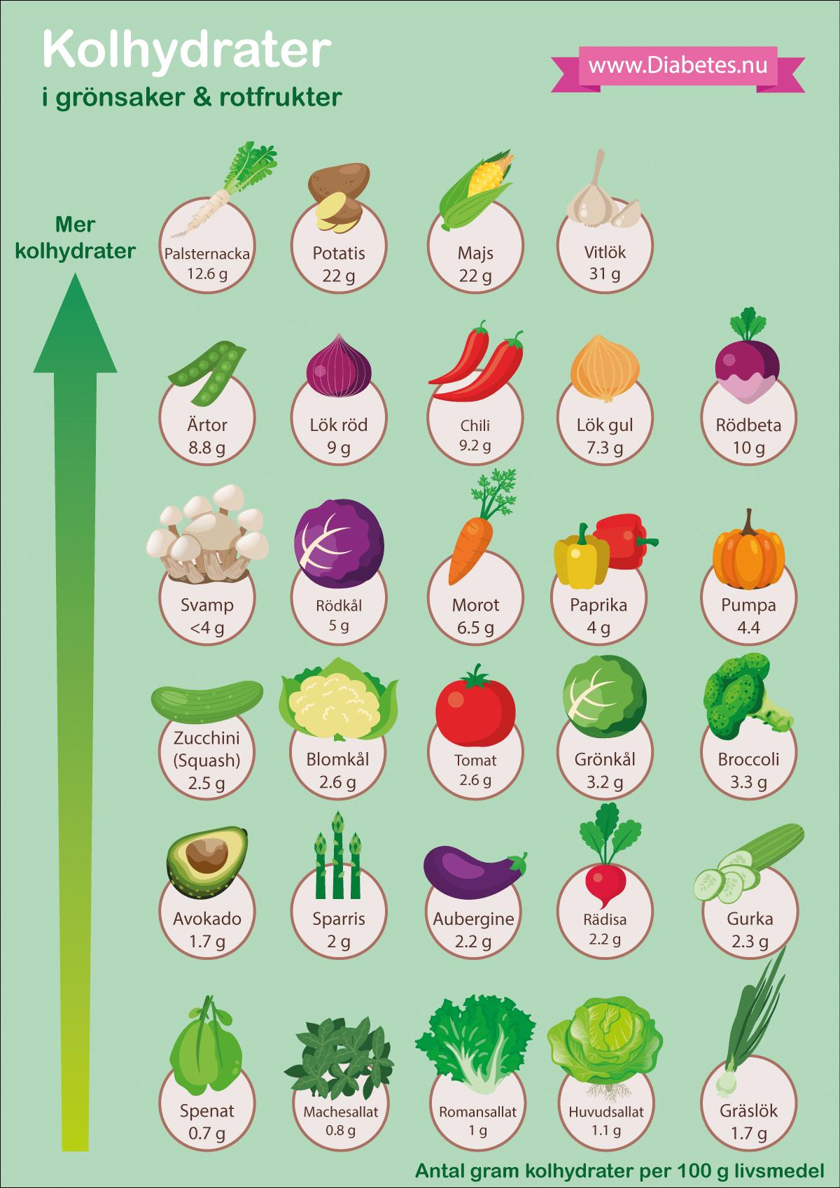 Här redovisas diverse grönsaker och rotfrukter. Som du märker innehåller grönsaker väldigt lite kolhydrater, vilket gör att man kan äta de flesta grönsaker i fri mängd. Rotfrukter, däremot, innehåller mer kolhydrater. Mest kolhydrater finns i rotfrukter som växer under jorden (palsternacka, potatis). Vitlök innehåller förvisso mycket kolhydrater men eftersom man äter såpass liten mängd så är det acceptabelt. Gröna grönsaker, särskilt de med blad, är allra bäst för den som vill äta LCHF.