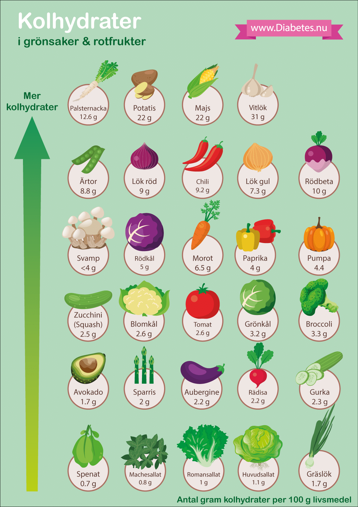 låga kolhydrater lista
