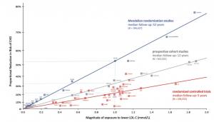 Samling av epidemiologiska, genetiska och kliniska studier där man undersökt samband mellan LDL kolesterol och risk för kranskärlssjukdom. På X-axeln ses ändring av LDL kolesterol och på Y-axeln ses ändring av risk. Ju högre LDL kolesterol desto högre risk.