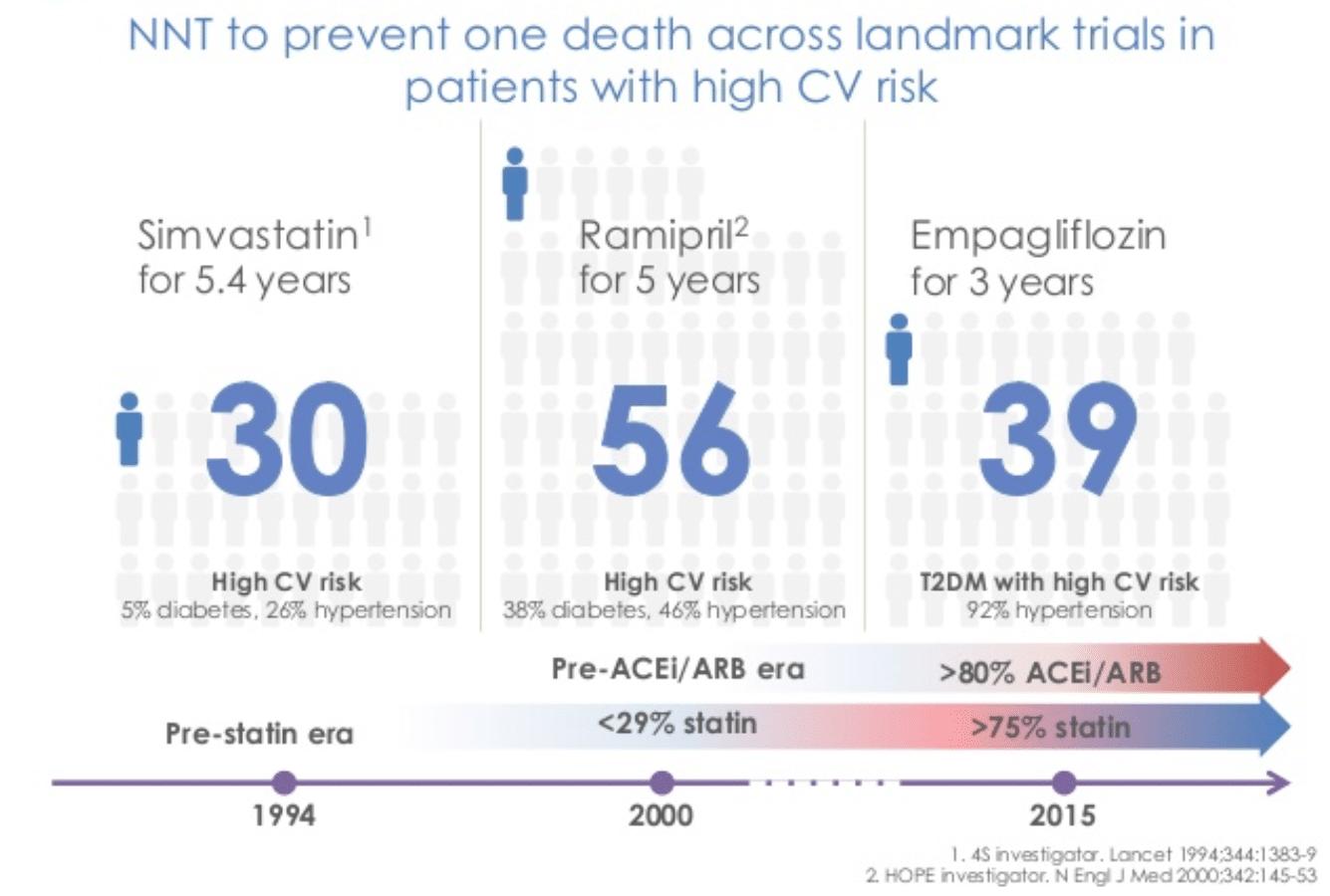 Effekten av SGLT-2-hämmaren empagliflozin, jämfört med statiner och ACE-hämmare. Denna bilden visar hur många människor som måste behandlas för att förhindra ett dödsfall. Som vi ser måste 56 personer behandlas med ramipril (ACE-hämmare som sänker blodtryck har har både njur- och hjärtskyddande effekt) under 5 år för att rädda ett liv. För statiner måste 30 personer behandlas under 5.4 år för att förhindra ett dödsfall. För Empagliflozin är siffran 39 personer under 3 år, vilket är imponerande siffror, särskilt när man beaktar att empagliflozin utforskades under en period då allra flesta patienter fick både ACE-hämmare och statiner.