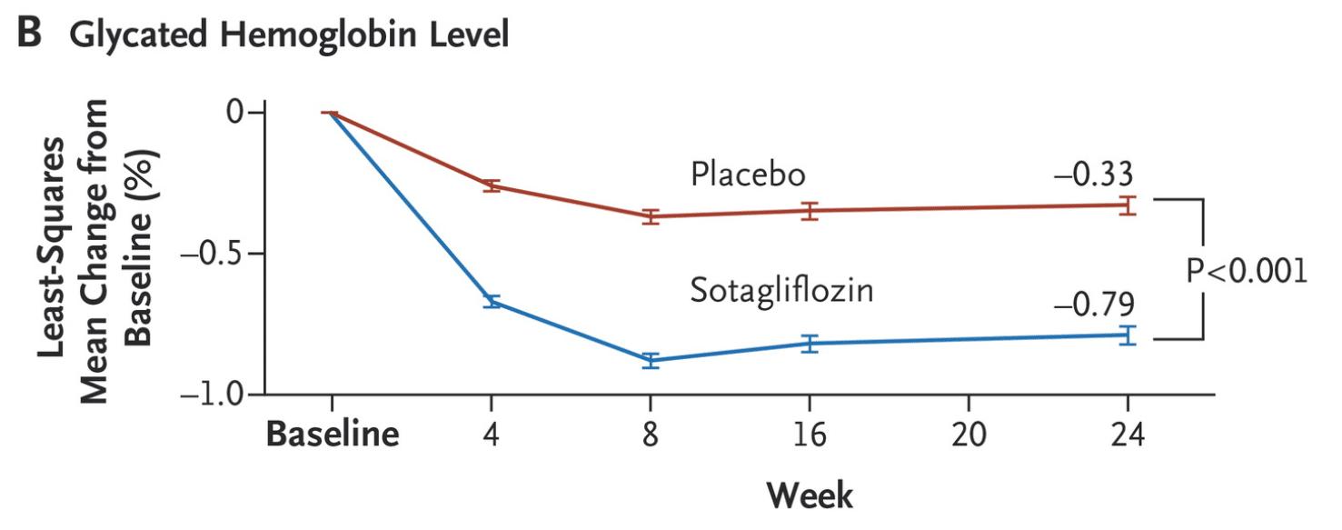 """Långtidsblodsocker (HbA1c) vid behandling med canagliflozin och placebo (""""sockerpiller""""). Som framgår av bilden ovan så lyckades patienter som fick canagliflozin sänka sitt långtidsblodsocker (HbA1c) med cirka 0.8%."""