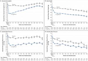 Här ser vi effekten av canagliflozin, jämfört med placebo, på HbA1c (långtidsblodsocker), systoliskt blodtryck, diastoliskt blodtryck samt vikt.