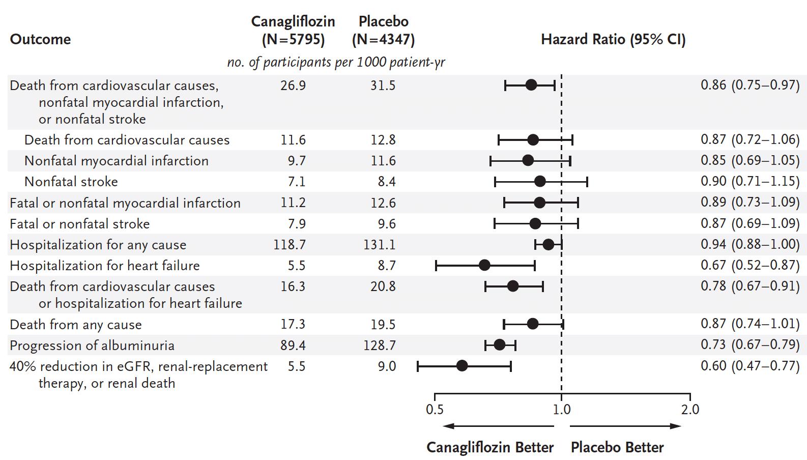 Här ser vi effekten av canagliflozin, jämfört med placebo. Vi tittar på många olika händelser och för samtliga dessa händelser visar analysen att risken är lägre för de som fick canagliflozin, men alla skillnader var inte statistiskt säkra.