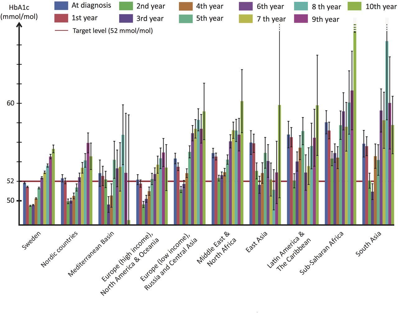 Denna graf visar hur HbA1c utvecklas under de första 10 åren med diabetes. Grafen är uppdelad efter födelseregion och inkluderar majoriteten av alla svenskar med typ 2 diabetes. Källa: Rawshani et al, BMJ Open. Licens: Open Access.