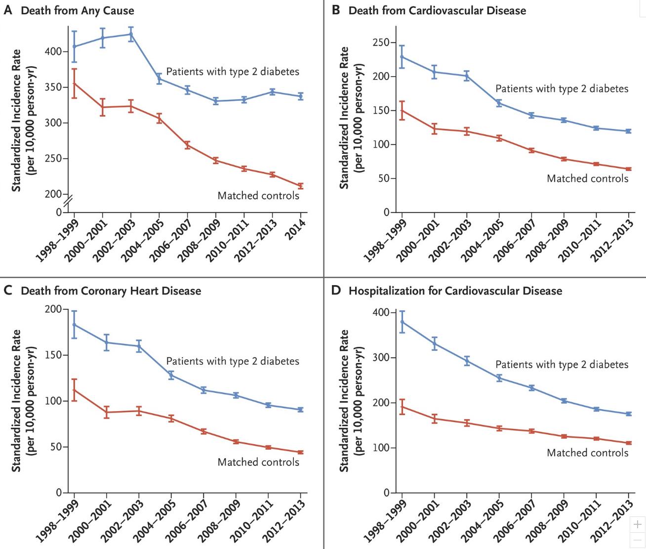 Denna graf visar hur den totala dödligheten, samt död till följd av hjärt-kärlsjukdom, minskat sedan 1998 bland personer med typ 2 diabetes. De blå linjerna representerar trender för personer med typ 2 diabetes och de röda linjerna representerar den övriga befolkningen.