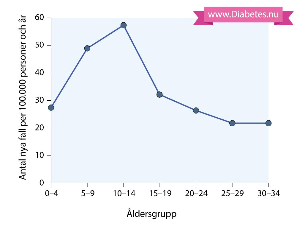 diabetes typ 1 vuxen
