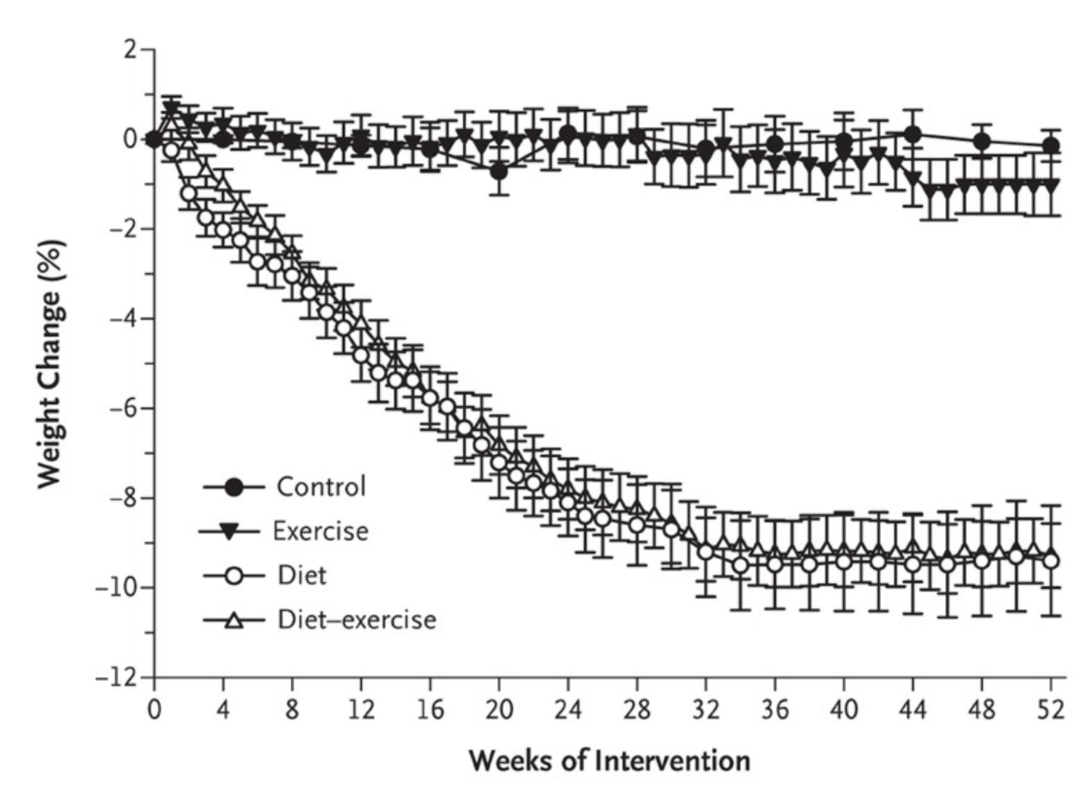"""Observera att de som endast började med fysisk aktivitet (""""exercise"""") inte ändrade sin vikt nämnvärt. Det krävdes en kostförändring för att gå ner i vikt."""