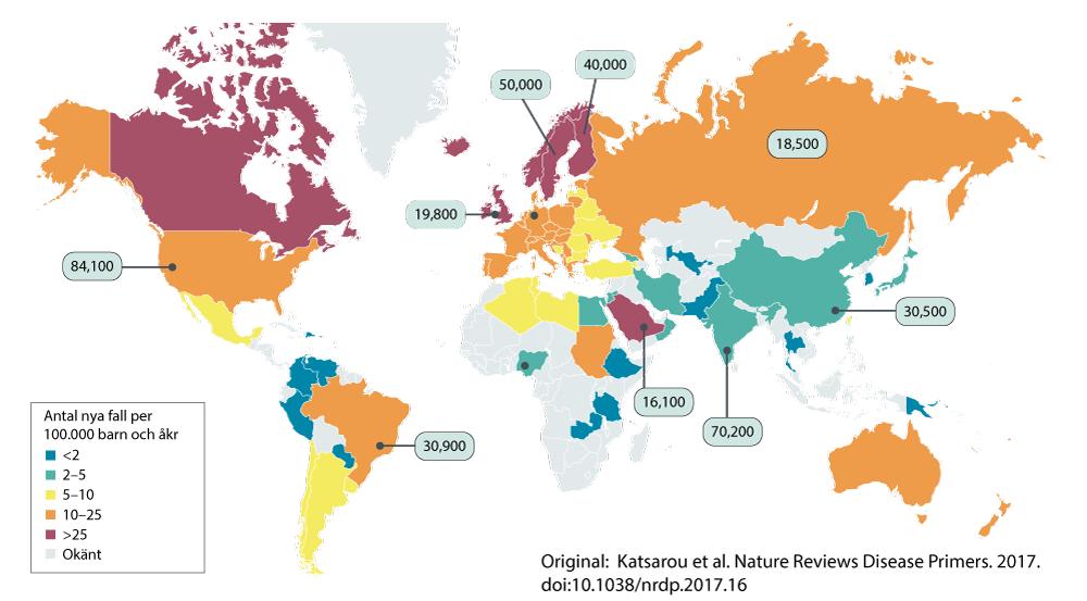 Världskarta som visar årliga insjuknandet av typ 1 diabetes hos personer som är 0-14 år. Som framgår av bilden är typ 1 diabetes vanligaste i västerländska länder. Allra vanligast är typ 1 diabetes i Sverige, Finland och den italienska ön Sardinien.